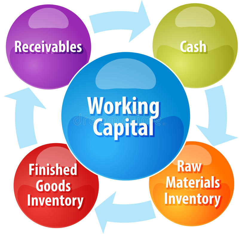 Working Capital Cycle